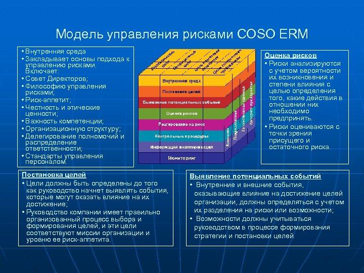 Модель управления рисками COSO ERM • Внутренняя среда • Закладывает основы подхода к управлению