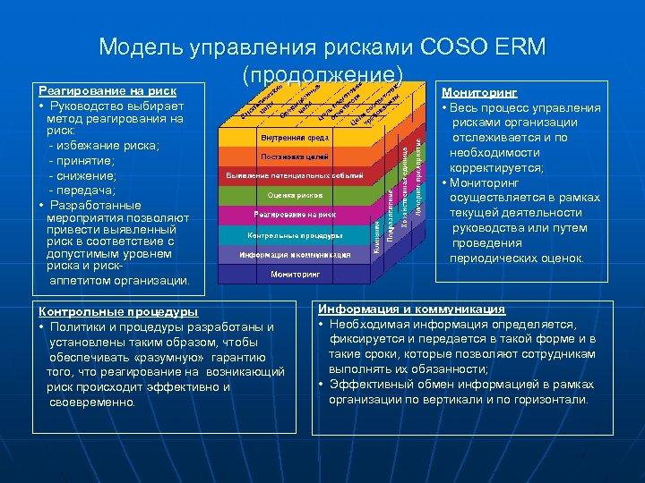 Модель управления рисками COSO ERM (продолжение) Реагирование на риск • Руководство выбирает метод реагирования
