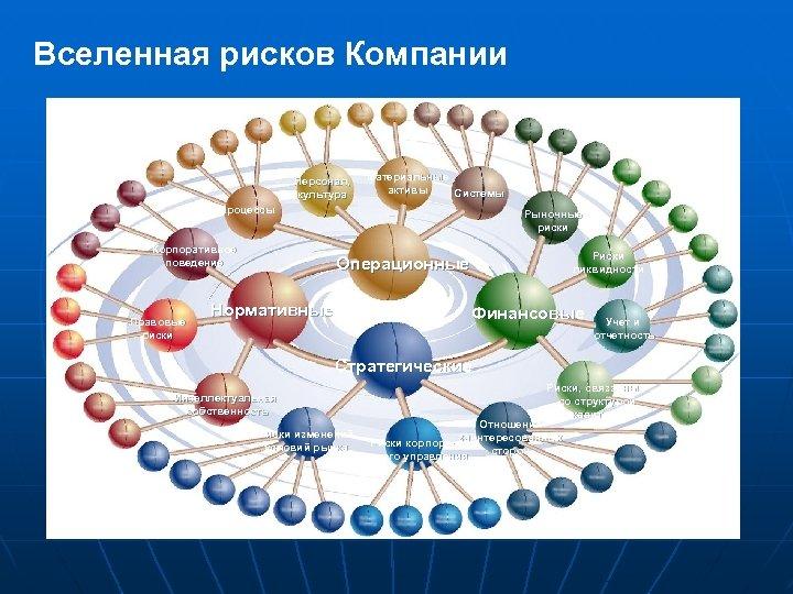 Вселенная рисков Компании Персонал, культура Материальные активы Системы Процессы Корпоративное поведение Правовые риски Рыночные