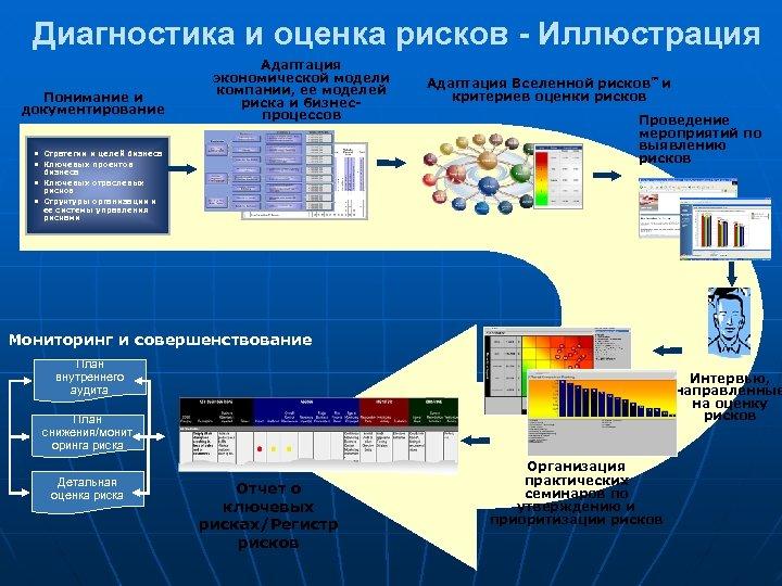 Диагностика и оценка рисков - Иллюстрация Понимание и документирование Адаптация экономической модели компании, ее