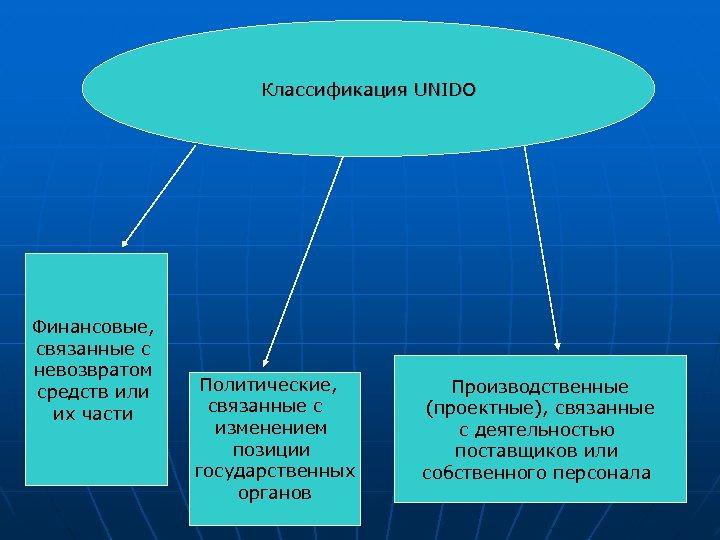 Классификация UNIDO Финансовые, связанные с невозвратом средств или их части Политические, связанные с изменением