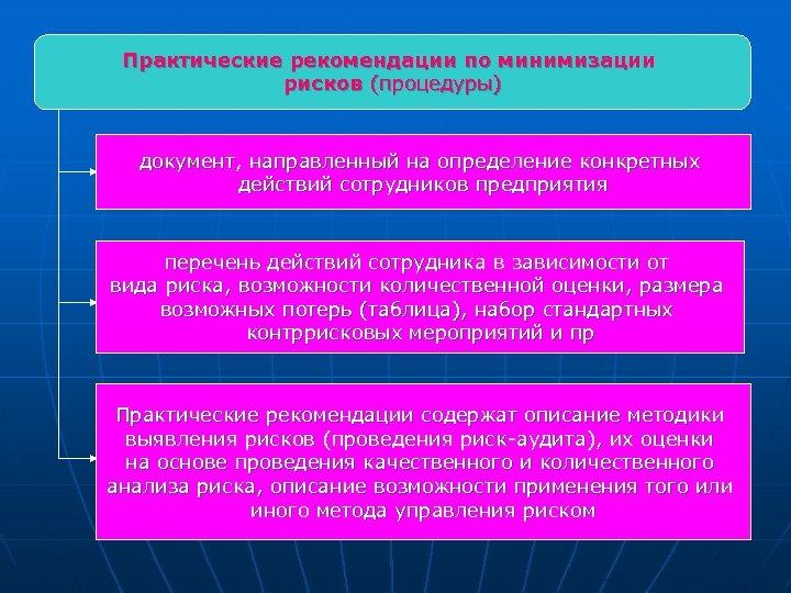 Практические рекомендации по минимизации рисков (процедуры) документ, направленный на определение конкретных действий сотрудников предприятия
