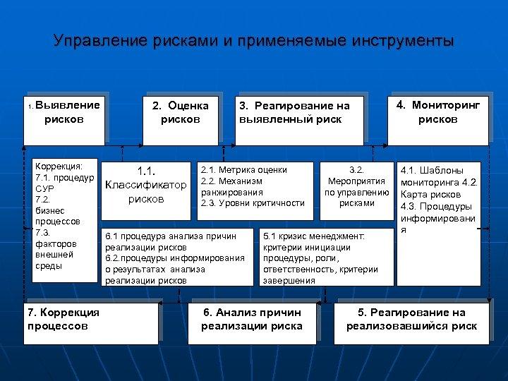 Управление рисками и применяемые инструменты 1. Выявление рисков Коррекция: 7. 1. процедур СУР 7.
