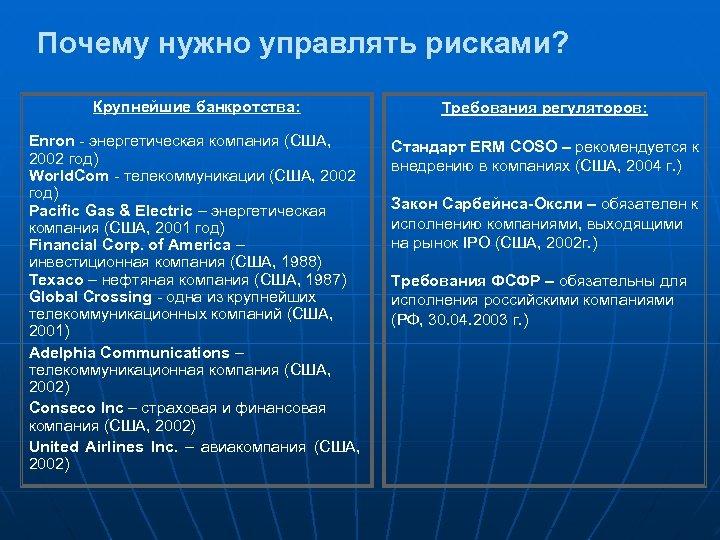 Почему нужно управлять рисками? Крупнейшие банкротства: Требования регуляторов: Enron - энергетическая компания (США, 2002