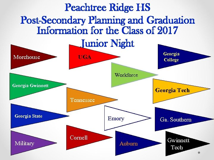 Peachtree Ridge HS Post-Secondary Planning and Graduation Information for the Class of 2017 Junior
