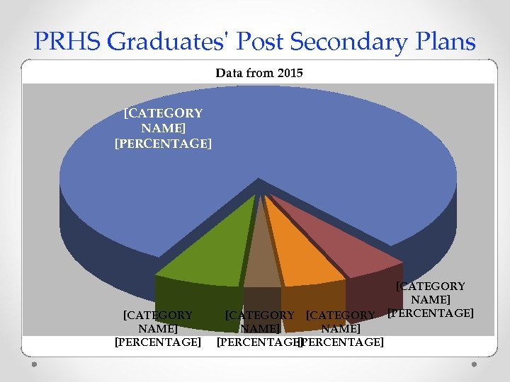 PRHS Graduates' Post Secondary Plans Data from 2015 [CATEGORY NAME] [PERCENTAGE] [CATEGORY NAME] [PERCENTAGE]