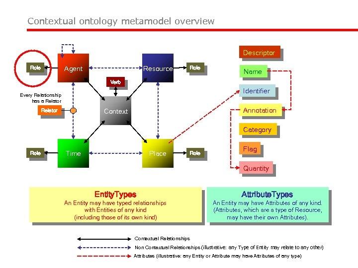 Figure 1 COA Meta. Model Overview Contextual ontology metamodel overview Descriptor Role Agent Resource