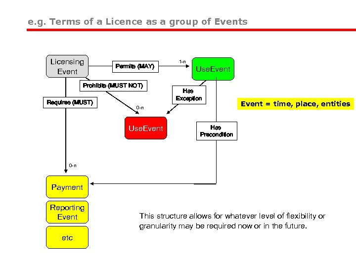 e. g. Terms of a Licence as a group of Events Licensing Event Permits