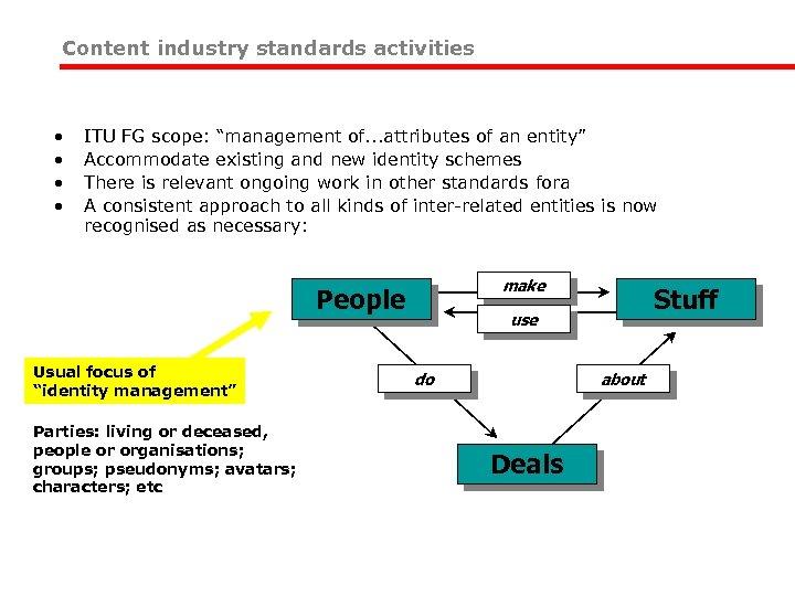 "Content industry standards activities • • ITU FG scope: ""management of. . . attributes"