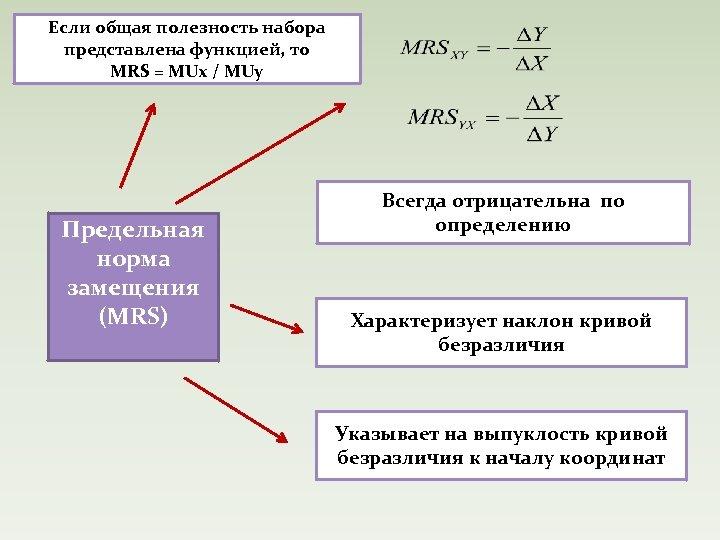 Если общая полезность набора представлена функцией, то MRS = MUx / MUy Предельная норма