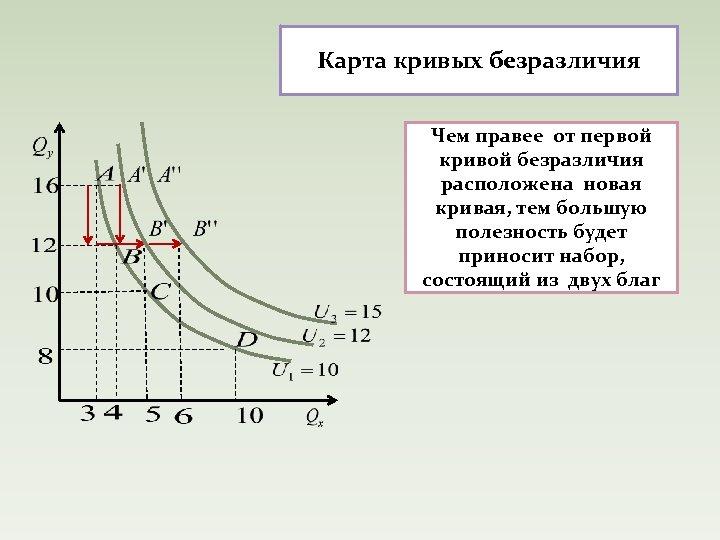 Карта кривых безразличия Чем правее от первой кривой безразличия расположена новая кривая, тем большую