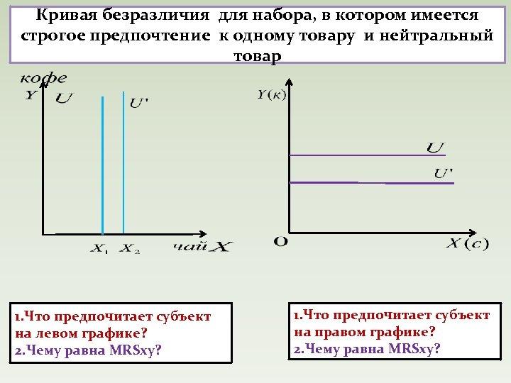 Кривая безразличия для набора, в котором имеется строгое предпочтение к одному товару и нейтральный