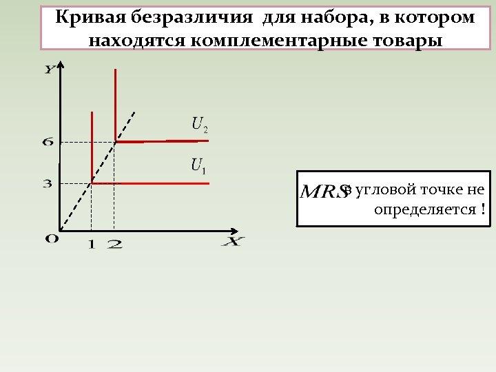 Кривая безразличия для набора, в котором находятся комплементарные товары в угловой точке не определяется