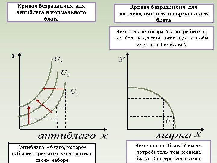 Кривая безразличия для антиблага и нормального блага Кривая безразличия для коллекционного и нормального блага