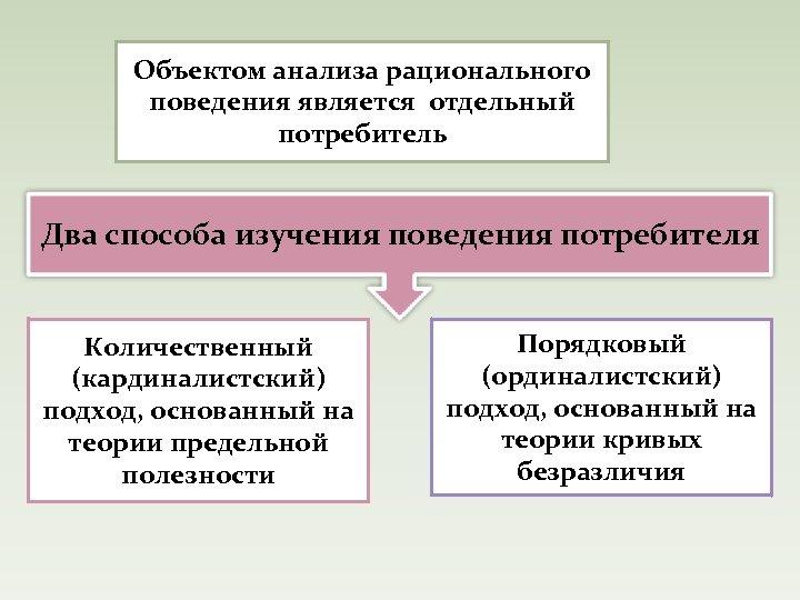 Объектом анализа рационального поведения является отдельный потребитель Два способа изучения поведения потребителя Количественный (кардиналистский)