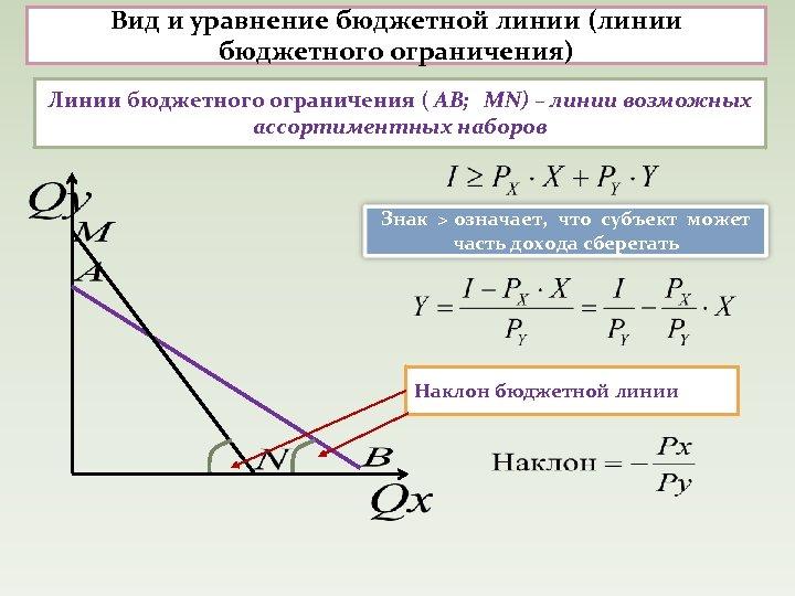 Вид и уравнение бюджетной линии (линии бюджетного ограничения) Линии бюджетного ограничения ( АВ; MN)