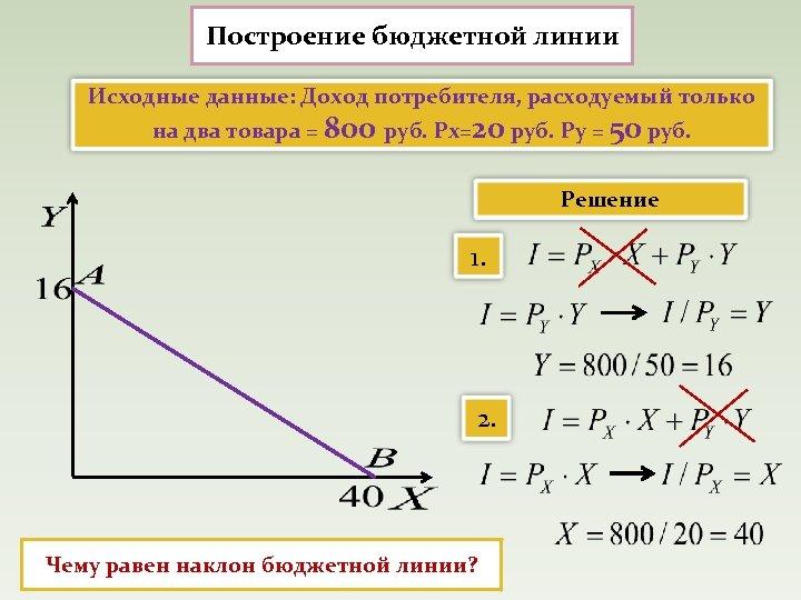 Построение бюджетной линии Исходные данные: Доход потребителя, расходуемый только на два товара = 800