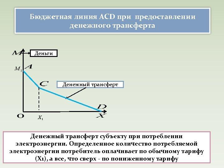 Бюджетная линия ACD при предоставлении денежного трансферта Деньги Денежный трансферт субъекту при потреблении электроэнергии.