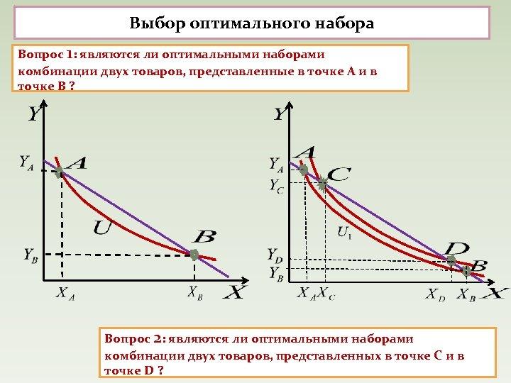 Выбор оптимального набора Вопрос 1: являются ли оптимальными наборами комбинации двух товаров, представленные в