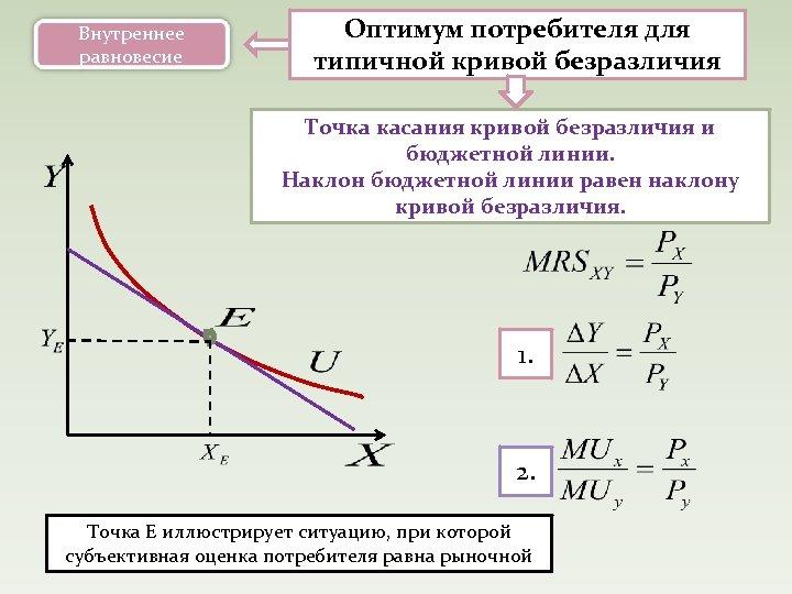 Внутреннее равновесие Оптимум потребителя для типичной кривой безразличия Точка касания кривой безразличия и бюджетной