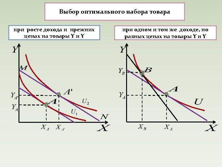 Выбор оптимального набора товара при росте дохода и прежних ценах на товары Y и