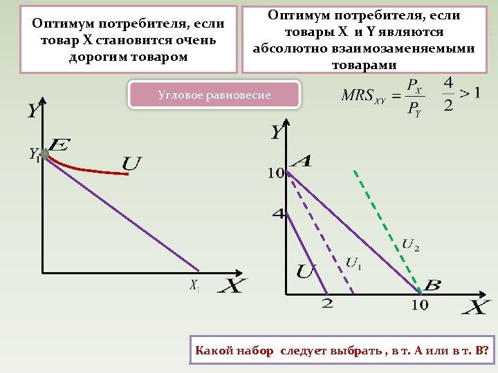 Оптимум потребителя, если товар Х становится очень дорогим товаром Оптимум потребителя, если товары Х