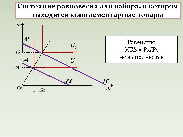 Состояние равновесия для набора, в котором находятся комплементарные товары Равенство MRS = Px/Py не