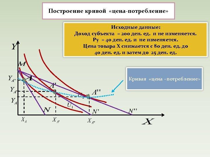Построение кривой «цена-потребление» Исходные данные: Доход субъекта = 200 ден. ед. и не изменяется.