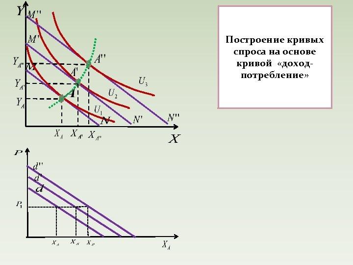 Построение кривых спроса на основе кривой «доходпотребление»