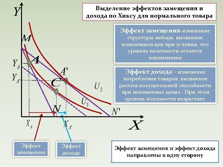 Выделение эффектов замещения и дохода по Хиксу для нормального товара Эффект замещения-изменение структуры набора,