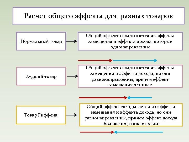 Расчет общего эффекта для разных товаров Нормальный товар Общий эффект складывается из эффекта замещения