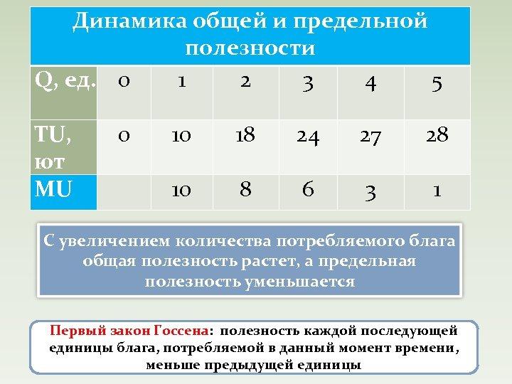 Динамика общей и предельной полезности Q, ед. 0 1 2 3 4 5 TU,
