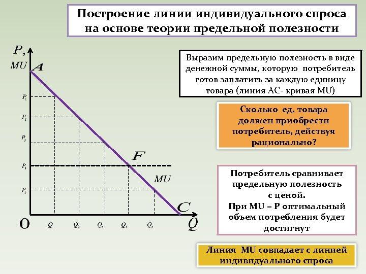 Построение линии индивидуального спроса на основе теории предельной полезности Выразим предельную полезность в виде