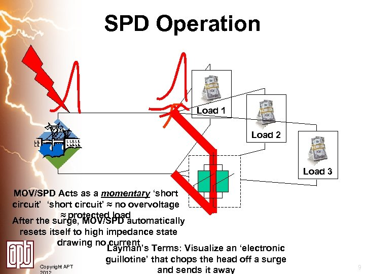 SPD Operation Load 1 Load 2 Load 3 MOV/SPD Acts as a momentary 'short