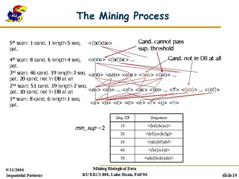 The Mining Process 5 th scan: 1 cand. 1 length-5 seq. pat. Cand. cannot