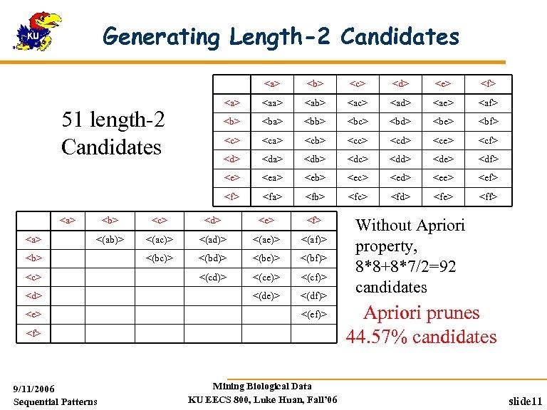 Generating Length-2 Candidates <a> <e> <f> <aa> <ab> <ac> <ad> <ae> <af> <ba> <bb>