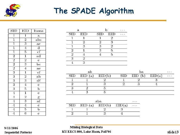 The SPADE Algorithm 9/11/2006 Sequential Patterns Mining Biological Data KU EECS 800, Luke Huan,