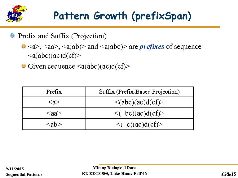 Pattern Growth (prefix. Span) Prefix and Suffix (Projection) <a>, <a(ab)> and <a(abc)> are prefixes
