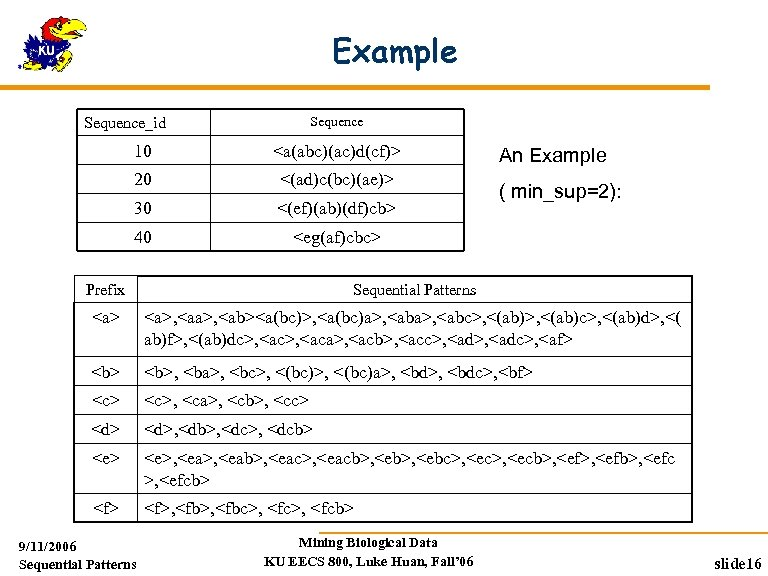 Example Sequence_id 10 <a(abc)(ac)d(cf)> 20 <(ad)c(bc)(ae)> 30 <(ef)(ab)(df)cb> 40 <eg(af)cbc> An Example ( min_sup=2):