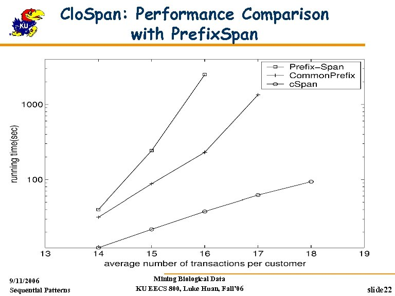 Clo. Span: Performance Comparison with Prefix. Span 9/11/2006 Sequential Patterns Mining Biological Data KU