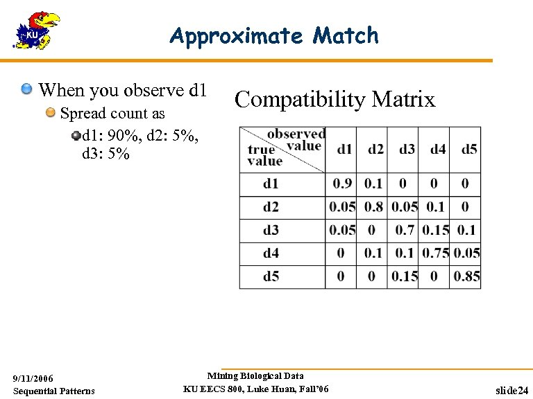 Approximate Match When you observe d 1 Spread count as d 1: 90%, d