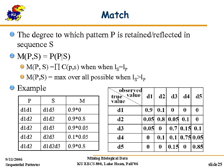 Match The degree to which pattern P is retained/reflected in sequence S M(P, S)
