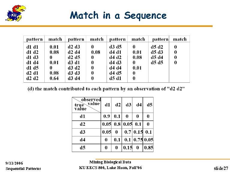 Match in a Sequence 9/11/2006 Sequential Patterns Mining Biological Data KU EECS 800, Luke