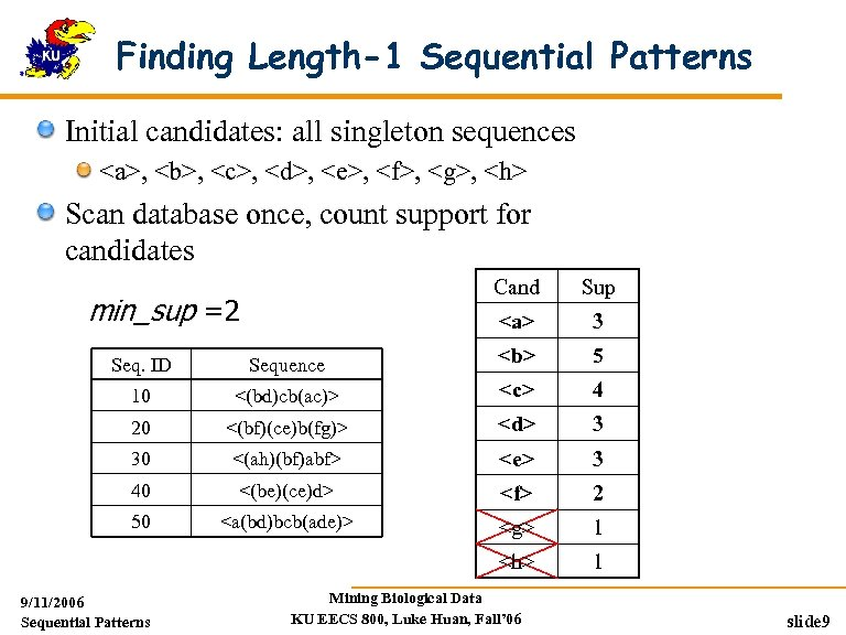 Finding Length-1 Sequential Patterns Initial candidates: all singleton sequences <a>, <b>, <c>, <d>, <e>,