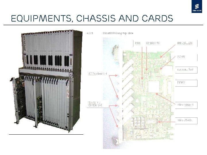 Equipments, chassis and cards