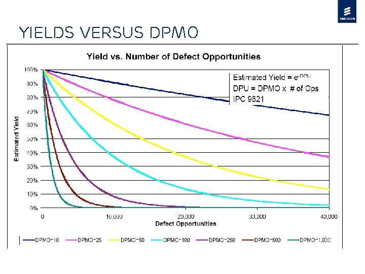 Yields versus DPMO