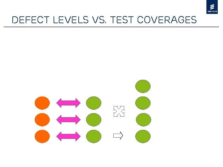 Defect levels vs. test coverages