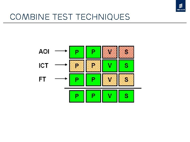 Combine test techniques