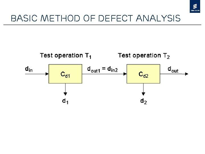 Basic method of defect analysis