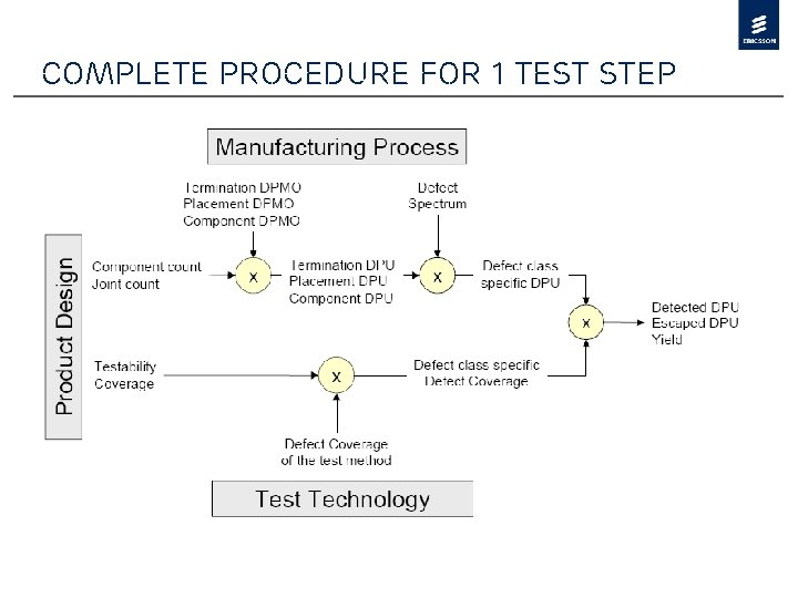 Complete procedure for 1 test step